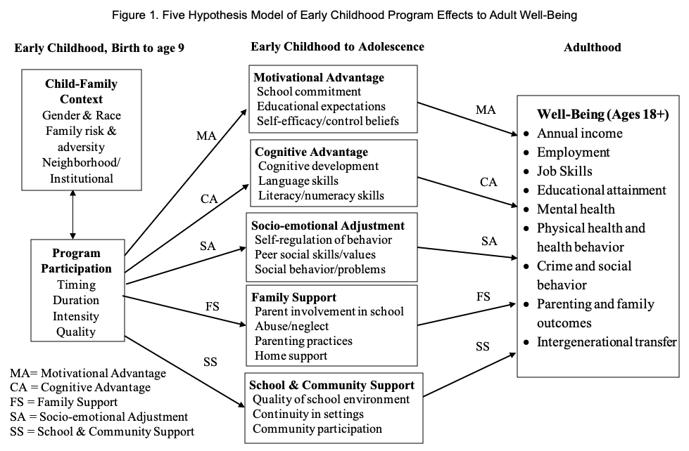 Figure 1.  Five Hypothesis Model of Early Childhood Program Effects to Adult Well-Being