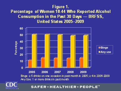 Percentage of women 18-44 who reported alcohol consumption in the past 30 days