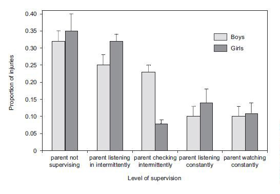 Proportions of injuries occuring to boys and girls as a function of level of supervision